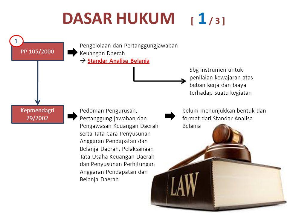 DASAR HUKUM [ 1 / 3 ] 1. Pengelolaan dan Pertanggungjawaban Keuangan Daerah.  Standar Analisa Belanja.